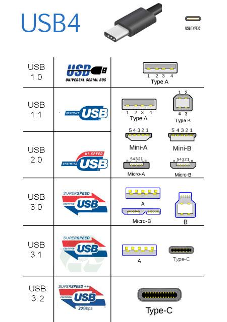 El futuro USB4